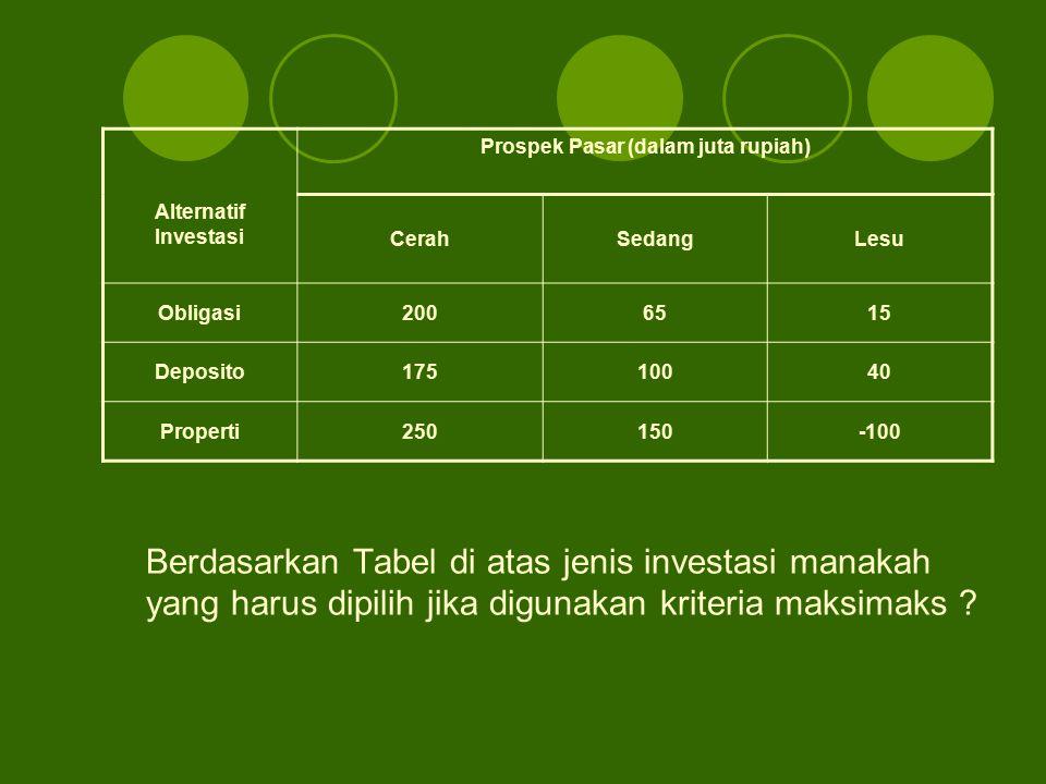 Berdasarkan Tabel di atas jenis investasi manakah yang harus dipilih jika digunakan kriteria maksimaks ? Prospek Pasar (dalam juta rupiah) Alternatif
