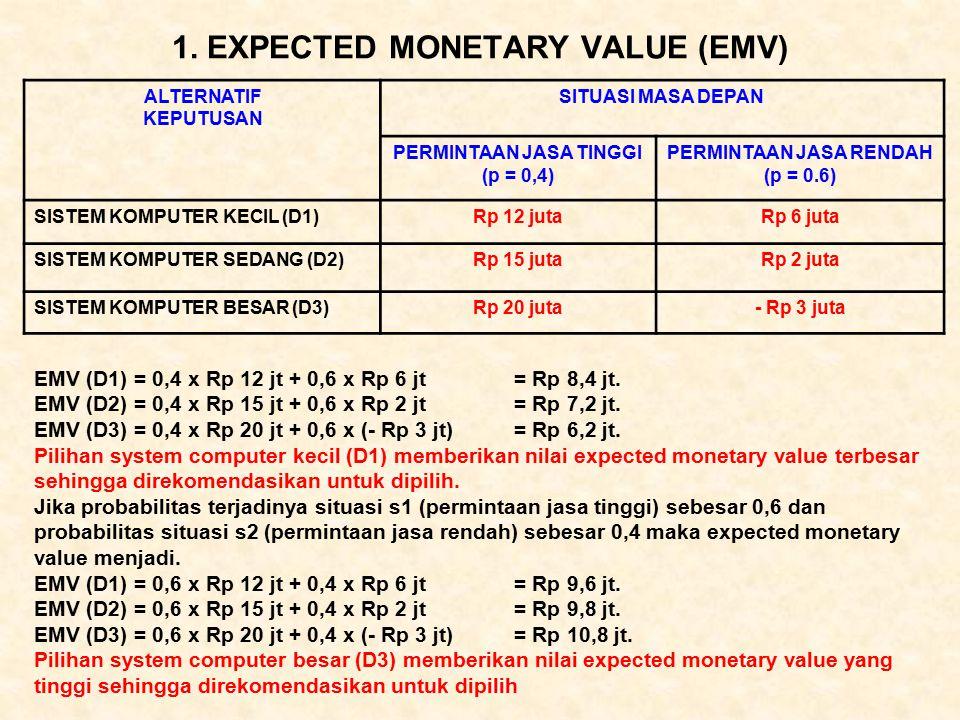 1. EXPECTED MONETARY VALUE (EMV) ALTERNATIF KEPUTUSAN SITUASI MASA DEPAN PERMINTAAN JASA TINGGI (p = 0,4) PERMINTAAN JASA RENDAH (p = 0.6) SISTEM KOMP