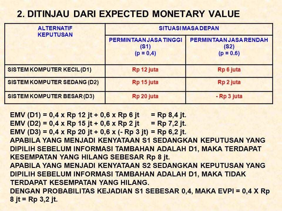 2. DITINJAU DARI EXPECTED MONETARY VALUE ALTERNATIF KEPUTUSAN SITUASI MASA DEPAN PERMINTAAN JASA TINGGI (S1) (p = 0,4) PERMINTAAN JASA RENDAH (S2) (p