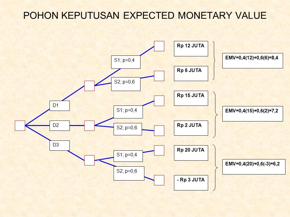 POHON KEPUTUSAN EXPECTED MONETARY VALUE Rp 12 JUTA Rp 6 JUTA Rp 15 JUTA Rp 2 JUTA Rp 20 JUTA - Rp 3 JUTA D1 D2 D3 S1; p=0,4 S2; p=0,6 S1; p=0,4 S2; p=0,6 S1; p=0,4 S2; p=0,6 EMV=0,4(15)+0,6(2)=7,2 EMV=0,4(12)+0,6(6)=8,4 EMV=0,4(20)+0,6(-3)=6,2