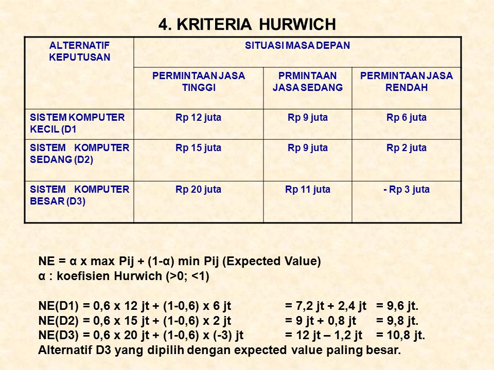 4. KRITERIA HURWICH NE = α x max Pij + (1-α) min Pij (Expected Value) α : koefisien Hurwich (>0; <1) NE(D1) = 0,6 x 12 jt + (1-0,6) x 6 jt = 7,2 jt +