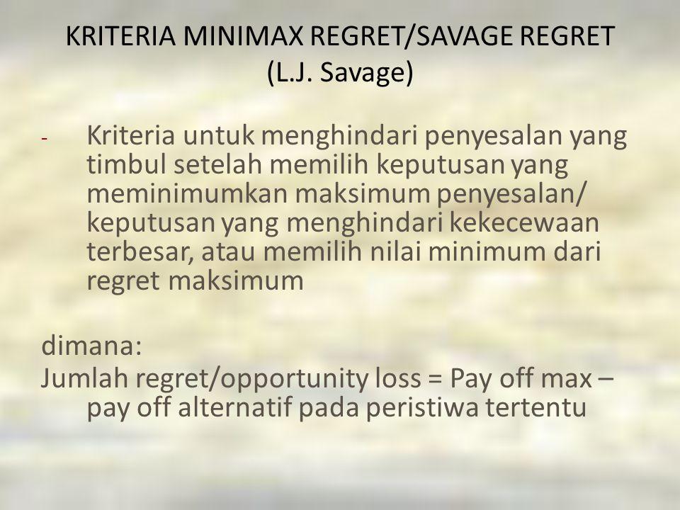 KRITERIA MINIMAX REGRET/SAVAGE REGRET (L.J. Savage) - Kriteria untuk menghindari penyesalan yang timbul setelah memilih keputusan yang meminimumkan ma