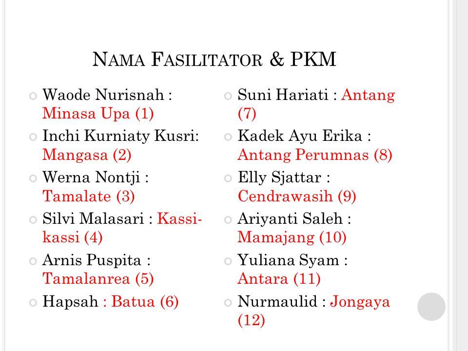 N AMA F ASILITATOR & PKM Waode Nurisnah : Minasa Upa (1) Inchi Kurniaty Kusri: Mangasa (2) Werna Nontji : Tamalate (3) Silvi Malasari : Kassi- kassi (