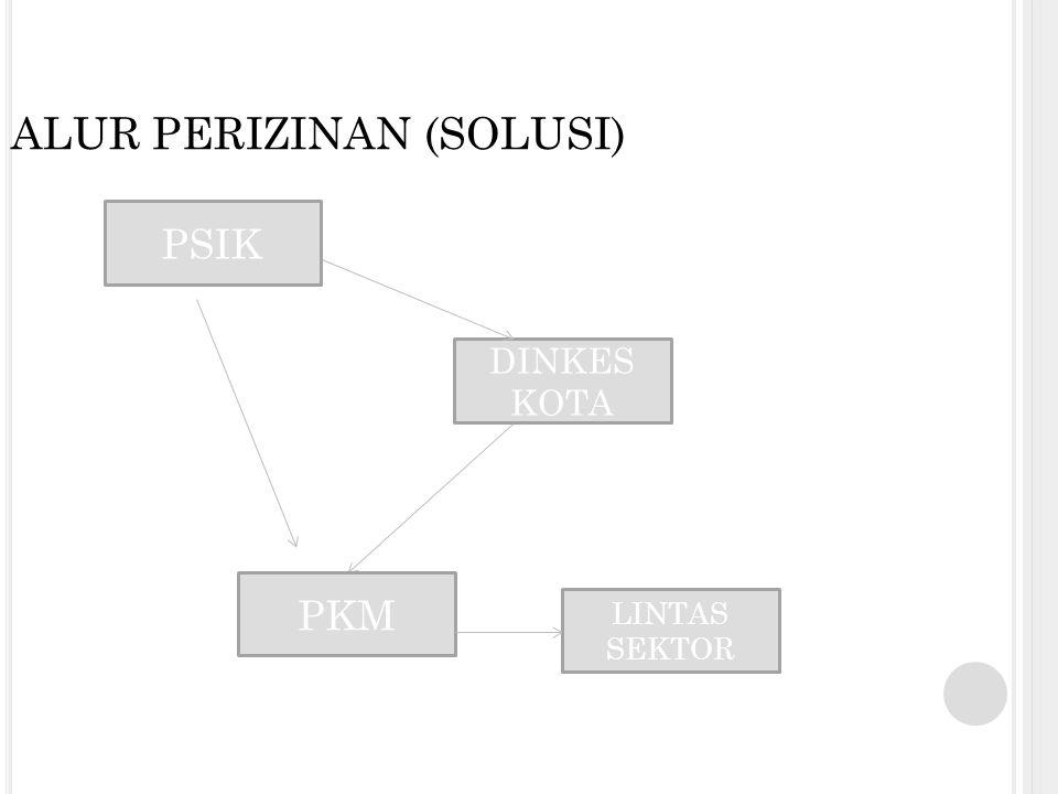 KEUNGGULAN Lebih ringkas, cepat Sistem kerja sama langsung dengan PKM (pengantar dari Dinkes) Kontrol kedisiplinan mahasiswa dapat lebih dikendalikan Penentuan lokasi praktek binaan ditentukan langsung oleh PKM (bukan pemerintah)