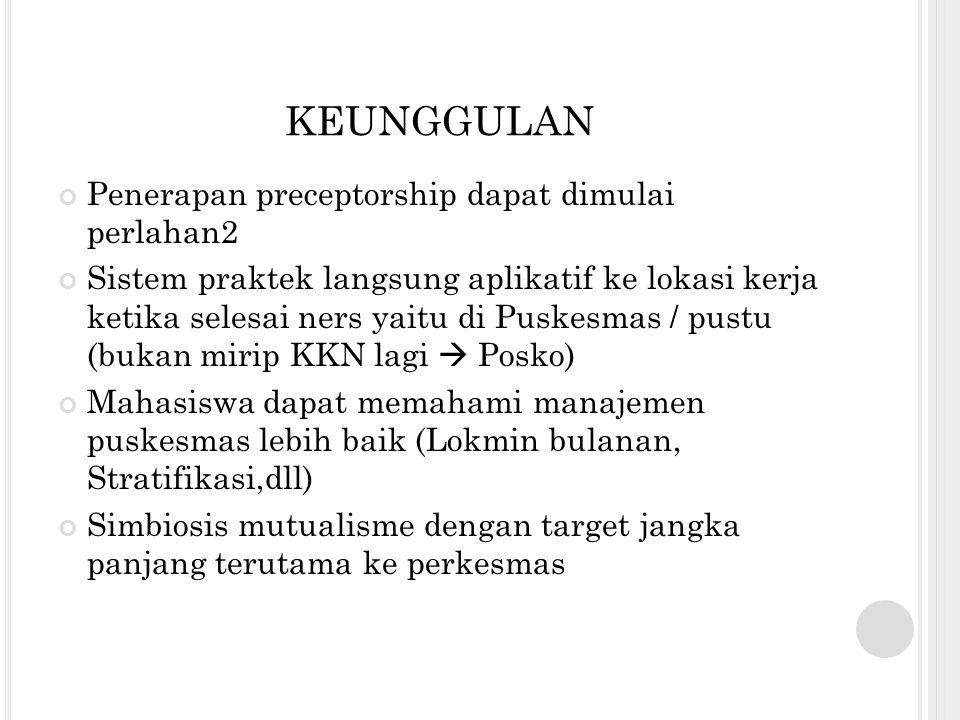 LOKASI PRAKTEK 1 Wilayah Kerja Dinkes Kota Makassar 12 Puskesmas 12 Pembimbing