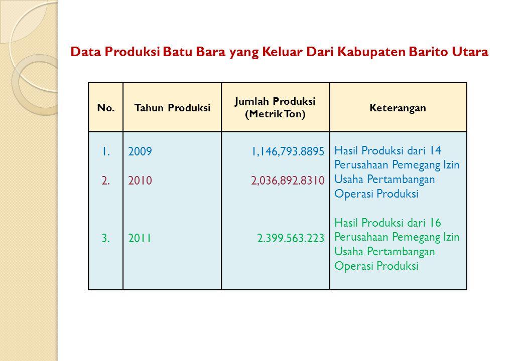 Data Produksi Batu Bara yang Keluar Dari Kabupaten Barito Utara No.Tahun Produksi Jumlah Produksi (Metrik Ton) Keterangan 1. 2. 3. 2009 2010 2011 1,14