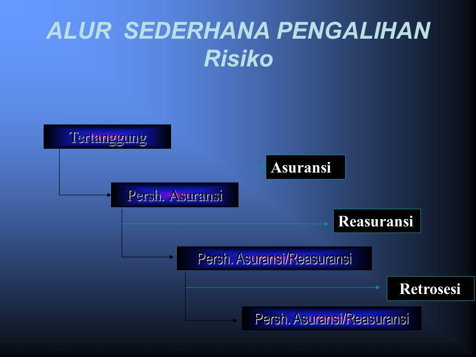 Prinsip - Prinsip ASURANSI Utmost Good Faith Insurable Interest Indemnity : – Subrogation – Contribution/Co- Insurance Proximate Cause