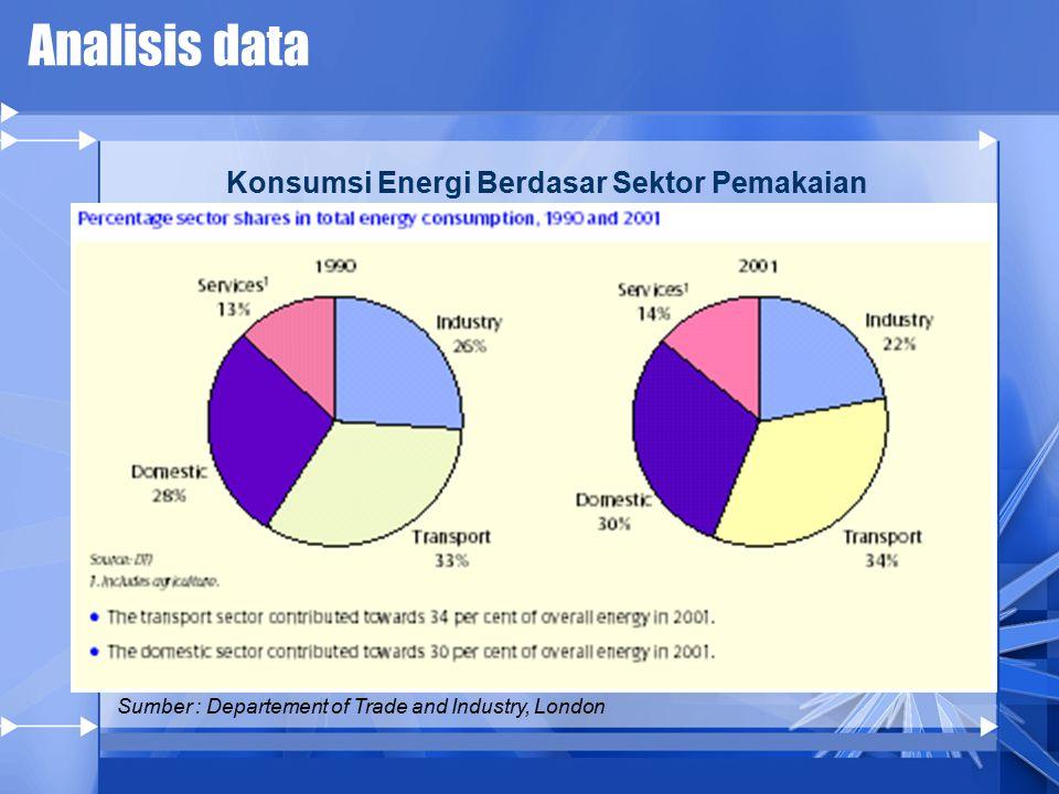 Analisis data Sumber : Departement of Trade and Industry, London Konsumsi Energi Berdasar Sektor Pemakaian