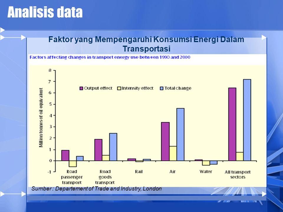 Analisis data Sumber : Departement of Trade and Industry, London Faktor yang Mempengaruhi Konsumsi Energi Dalam Transportasi