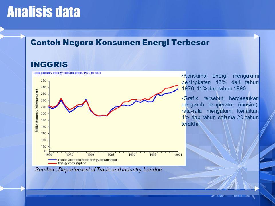 Analisis data Contoh Negara Konsumen Energi Terbesar INGGRIS Konsumsi energi mengalami peningkatan 13% dari tahun 1970, 11% dari tahun 1990 Grafik tersebut berdasarkan pengaruh temperatur (musim), rata-rata mengalami kenaikan 1% tiap tahun selama 20 tahun terakhir Sumber : Departement of Trade and Industry, London