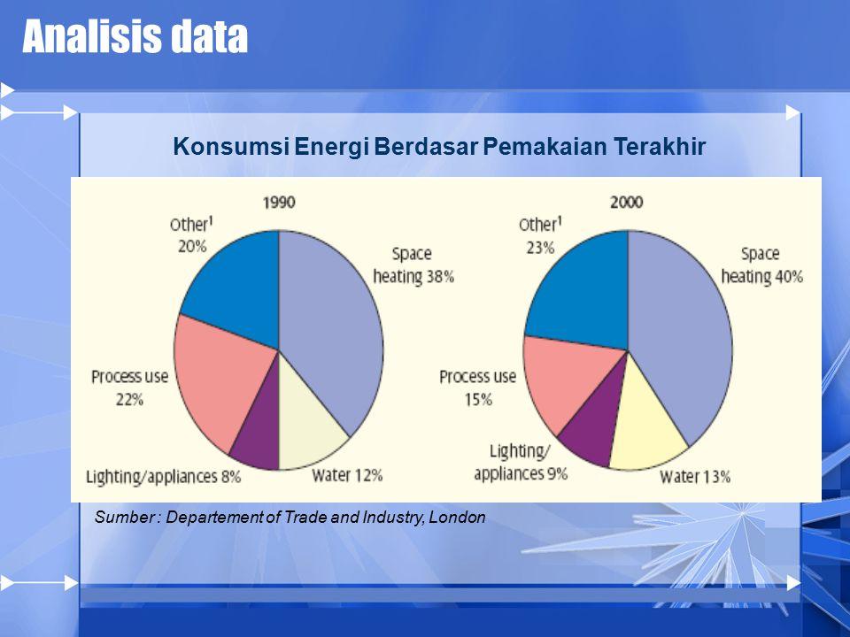 Analisis data Konsumsi Energi Berdasar Pemakaian Terakhir