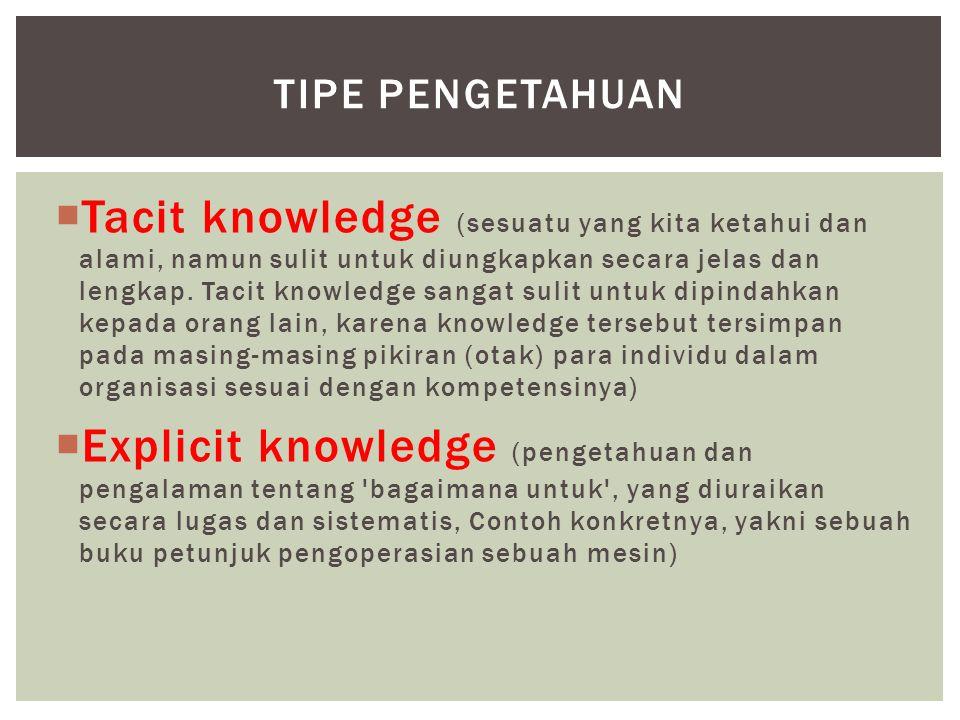  Tacit knowledge (sesuatu yang kita ketahui dan alami, namun sulit untuk diungkapkan secara jelas dan lengkap. Tacit knowledge sangat sulit untuk dip