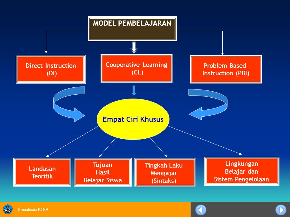 Sosialisasi KTSP MODEL PEMBELAJARAN Direct Instruction (DI) Cooperative Learning (CL) Problem Based Instruction (PBI) Empat Ciri Khusus Landasan Teori