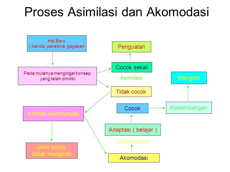 Proses Asimilasi dan Akomodasi Hal Baru ( benda, peristiwa, gagasan Pada mulanya mengingat konsep yang telah dimiliki Cocok sekali Tidak cocok Penguat