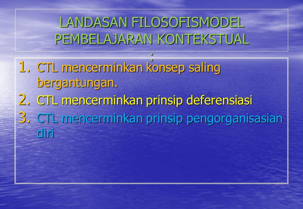 LANDASAN FILOSOFISMODEL PEMBELAJARAN KONTEKSTUAL : 1. CTL mencerminkan konsep saling bergantungan. 2. CTL mencerminkan prinsip deferensiasi 3. CTL men
