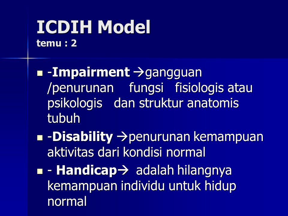 Klasifikasi cacat fungsional ( disability classification ) temu : 2 ICDIH Model ICDIH Model ( International Clasification of Impairments, Disabilities,and Handicaps) ( International Clasification of Impairments, Disabilities,and Handicaps) - Disease - Disease _ Impairment _ Impairment - Disability - Disability - Handicaps - Handicaps Sumber WHO,  Rehabilitation Sumber WHO,  Rehabilitation Nagi Model Nagi Model ( Health Care professionals) ( Health Care professionals) - Disesase - Disesase - Impairment - Impairment - Functional - Functional Limitaion Limitaion - Disability - Disability Sumber :Fuller K,Hubert L Sumber :Fuller K,Hubert L