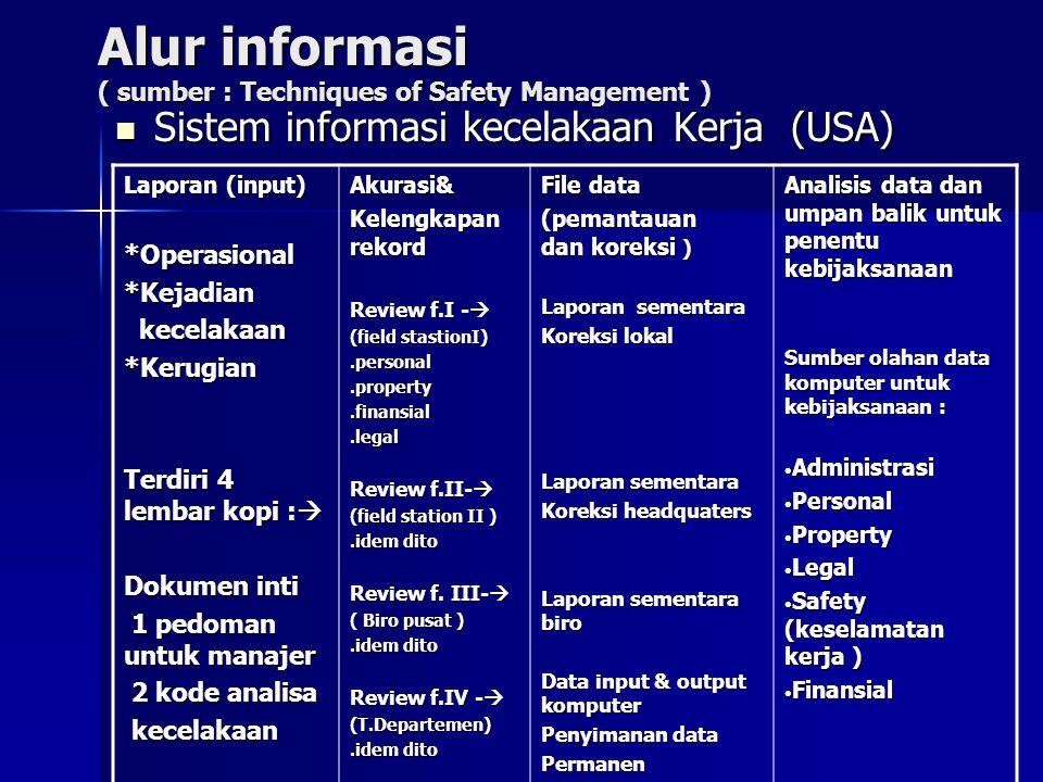 Alur informasi ( sumber : Techniques of Safety Management ) Sistem informasi kecelakaan Kerja (USA) Sistem informasi kecelakaan Kerja (USA) Laporan (input) *Operasional*Kejadian kecelakaan kecelakaan*Kerugian Terdiri 4 lembar kopi :  Dokumen inti 1 pedoman untuk manajer 1 pedoman untuk manajer 2 kode analisa 2 kode analisa kecelakaan kecelakaan Akurasi& Kelengkapan rekord Review f.I -  (field stastionI).personal.property.finansial.legal Review f.II-  (field station II ).idem dito Review f.