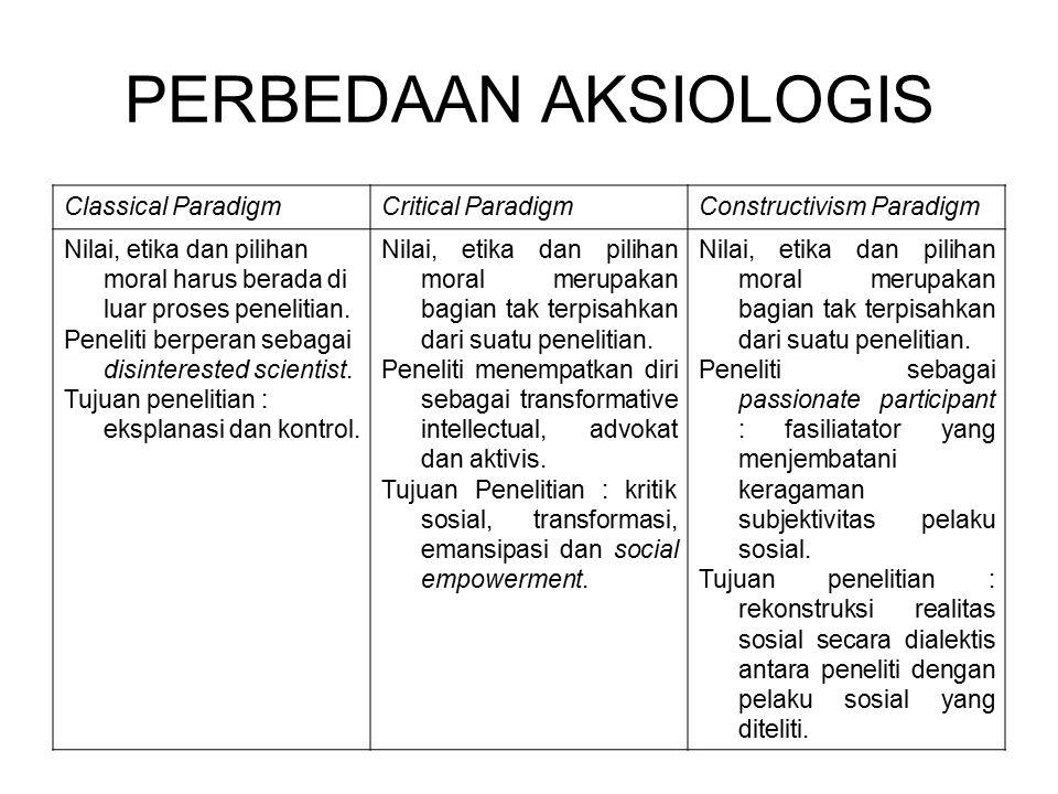 PERBEDAAN METODOLOGIS Classical ParadigmCritical ParadigmConstructivism Paradigm Interventionist : pengujian hipotesis dalam struktur hypotheco- deductive method melalui lab, eksperimen, atau survei eksplanatif dengan analisis kuantitatif.