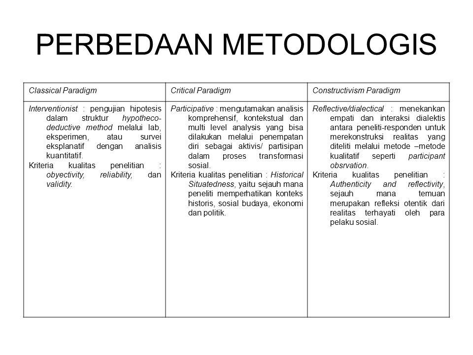 PERBEDAAN METODOLOGIS Classical ParadigmCritical ParadigmConstructivism Paradigm Interventionist : pengujian hipotesis dalam struktur hypotheco- deduc