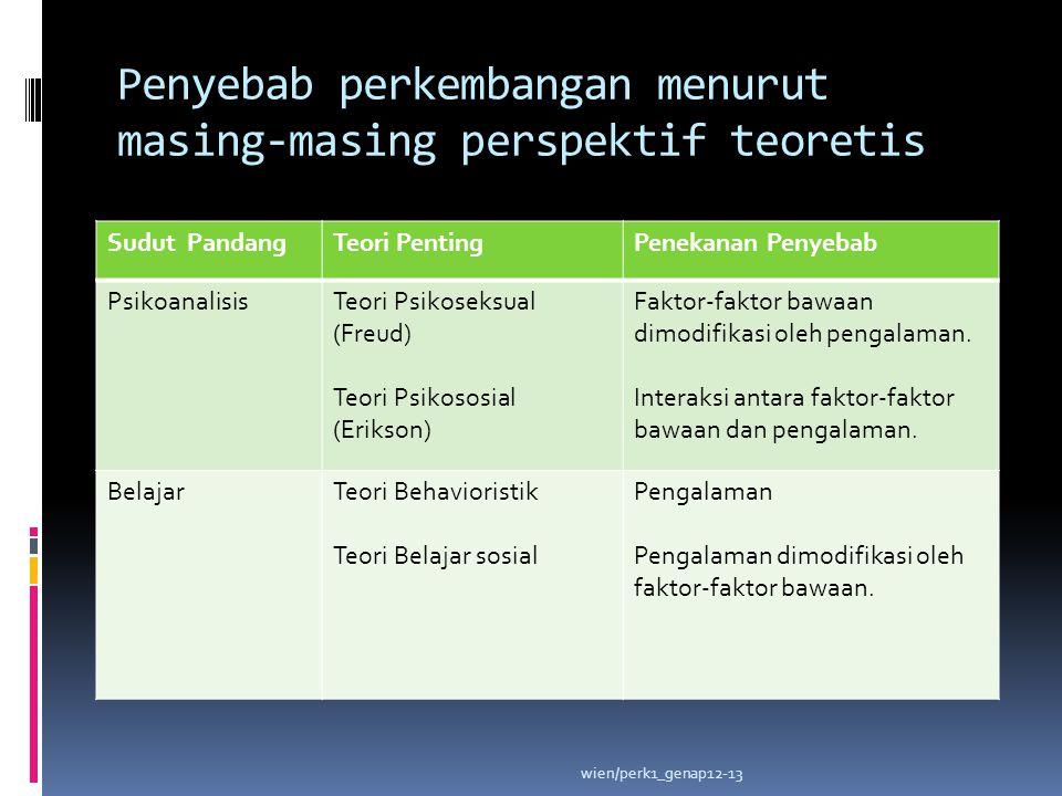 wien/perk1_genap12-13 Sudut PandangTeori PentingPenekanan Penyebab PsikoanalisisTeori Psikoseksual (Freud) Teori Psikososial (Erikson) Faktor-faktor b