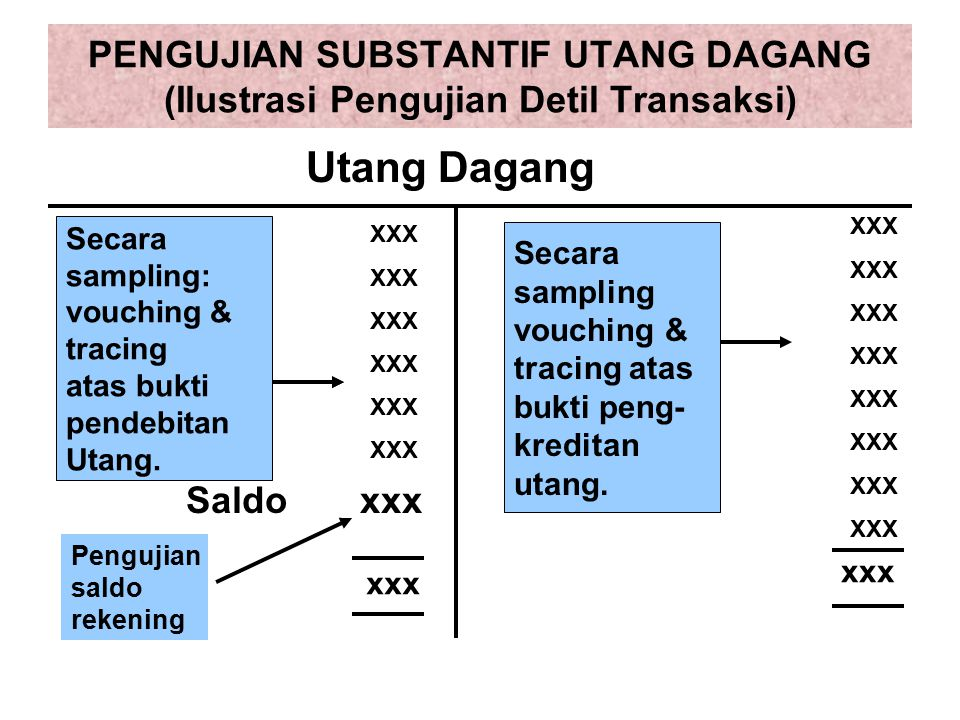 PENGUJIAN SUBSTANTIF UTANG DAGANG (Ilustrasi Pengujian Detil Transaksi) XXX Saldo xxx xxx Utang Dagang Secara sampling: vouching & tracing atas bukti