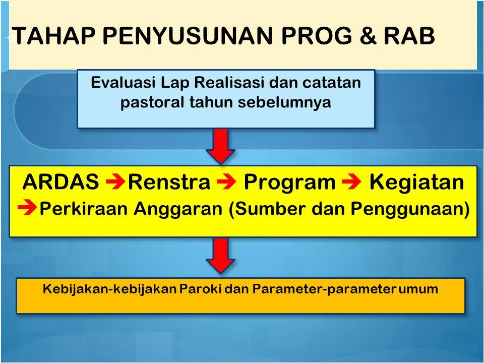 TAHAP PENYUSUNAN PROG & RAB 19 Evaluasi Lap Realisasi dan catatan pastoral tahun sebelumnya ARDAS  Renstra  Program  Kegiatan  Perkiraan Anggaran