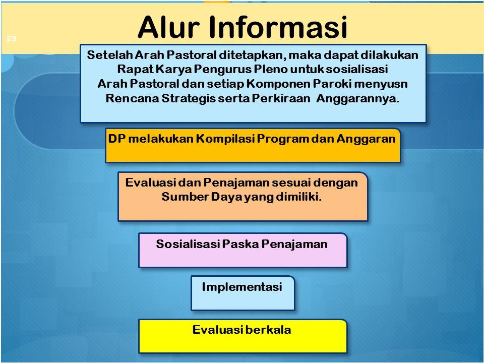 Alur Informasi 23 Setelah Arah Pastoral ditetapkan, maka dapat dilakukan Rapat Karya Pengurus Pleno untuk sosialisasi Arah Pastoral dan setiap Kompone