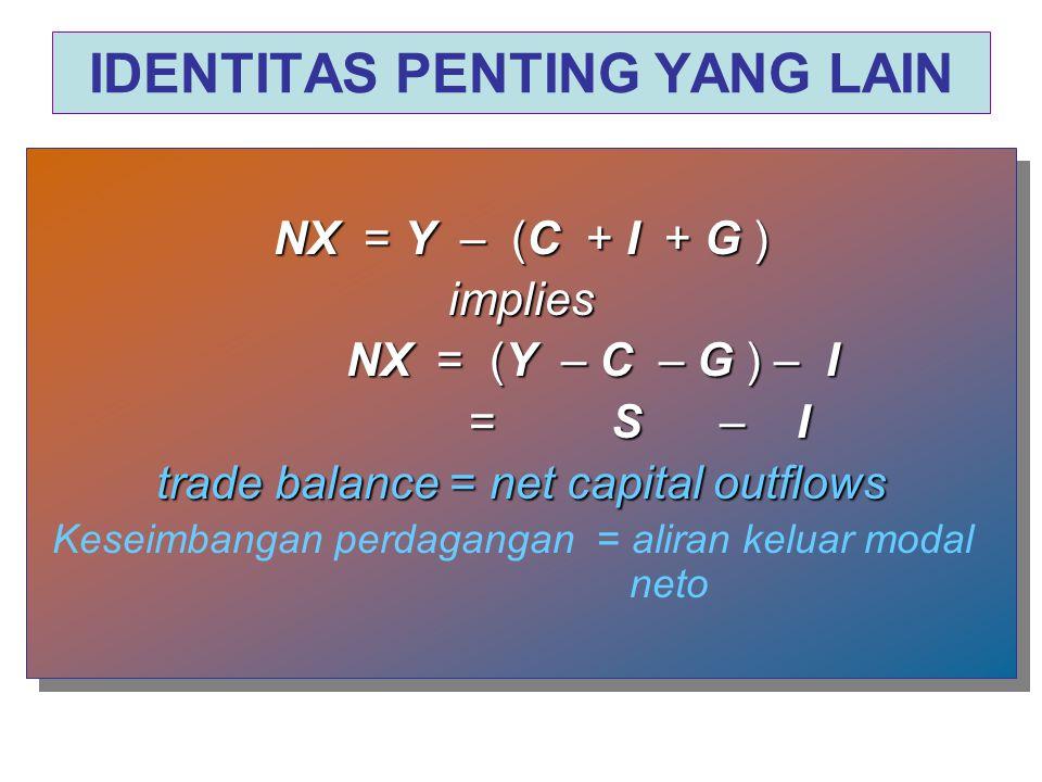 IDENTITAS PENTING YANG LAIN NX = Y – (C + I + G ) implies NX = (Y – C – G ) – I = S – I trade balance = net capital outflows Keseimbangan perdagangan