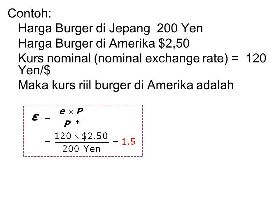 Contoh: Harga Burger di Jepang 200 Yen Harga Burger di Amerika $2,50 Kurs nominal (nominal exchange rate) = 120 Yen/$ Maka kurs riil burger di Amerika