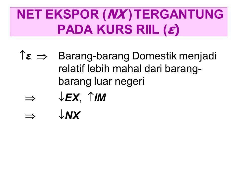 NET EKSPOR ( NX ) TERGANTUNG PADA KURS RIIL ( ε)  ε  Barang-barang Domestik menjadi relatif lebih mahal dari barang- barang luar negeri   EX,  IM