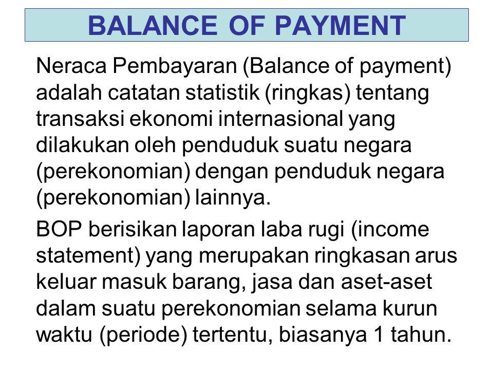 BALANCE OF PAYMENT Neraca Pembayaran (Balance of payment) adalah catatan statistik (ringkas) tentang transaksi ekonomi internasional yang dilakukan ol