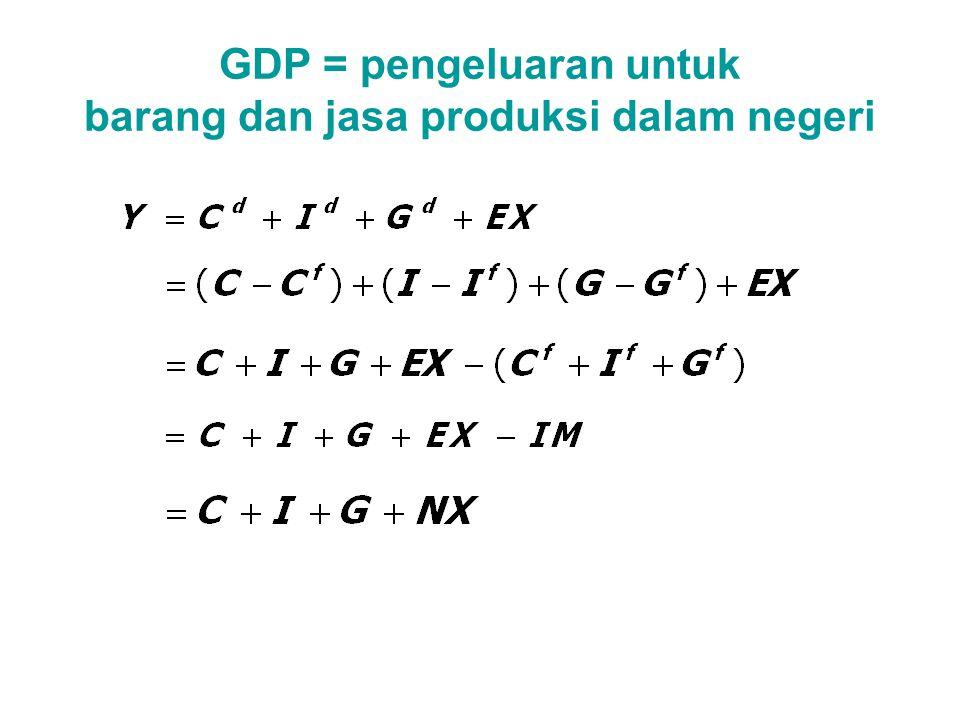 IDENTITAS PENDAPATAN NASIONAL DALAM PEREKONOMIAN TERBUKA Y = C + I + G + NX or, NX = Y – (C + I + G ) net exports Pengeluaran domestik output