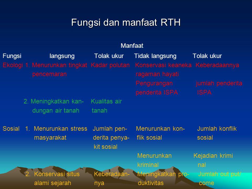 Fungsi dan manfaat RTH Manfaat Fungsi langsung Tolak ukur Tidak langsung Tolak ukur Ekologi 1. Menurunkan tingkat Kadar polutan Konservasi keaneka Keb