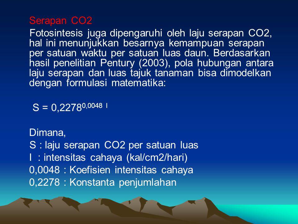 Serapan CO2 Fotosintesis juga dipengaruhi oleh laju serapan CO2, hal ini menunjukkan besarnya kemampuan serapan per satuan waktu per satuan luas daun.
