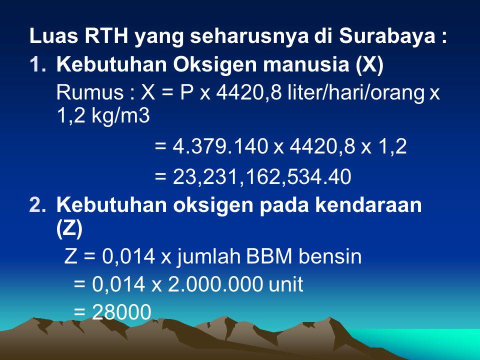 Luas RTH yang seharusnya di Surabaya : 1.Kebutuhan Oksigen manusia (X) Rumus : X = P x 4420,8 liter/hari/orang x 1,2 kg/m3 = 4.379.140 x 4420,8 x 1,2