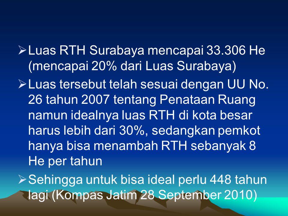  Luas RTH Surabaya mencapai 33.306 He (mencapai 20% dari Luas Surabaya)  Luas tersebut telah sesuai dengan UU No. 26 tahun 2007 tentang Penataan Rua