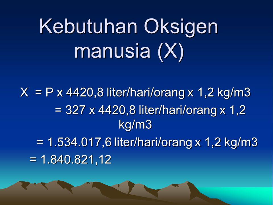 Kebutuhan Oksigen manusia (X) X = P x 4420,8 liter/hari/orang x 1,2 kg/m3 = 327 x 4420,8 liter/hari/orang x 1,2 kg/m3 = 327 x 4420,8 liter/hari/orang