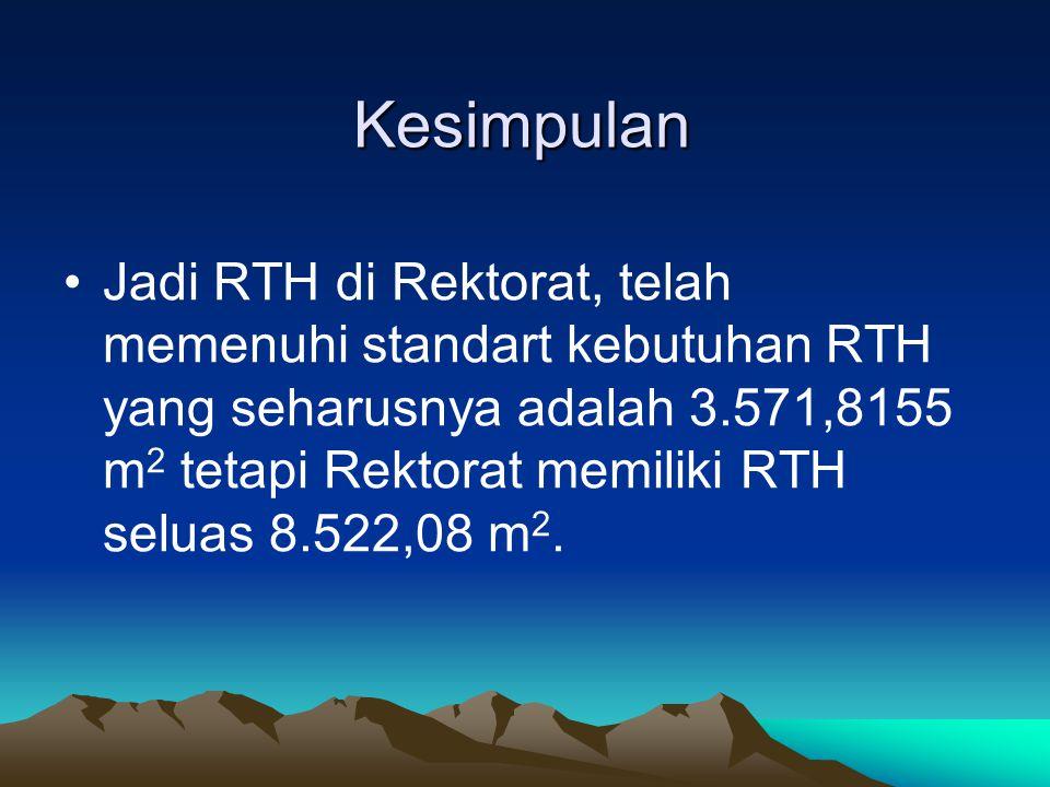 Kesimpulan Jadi RTH di Rektorat, telah memenuhi standart kebutuhan RTH yang seharusnya adalah 3.571,8155 m 2 tetapi Rektorat memiliki RTH seluas 8.522