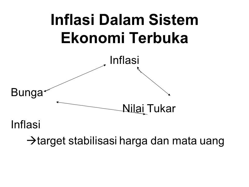Inflasi Dalam Sistem Ekonomi Terbuka Inflasi Bunga Nilai Tukar Inflasi  target stabilisasi harga dan mata uang