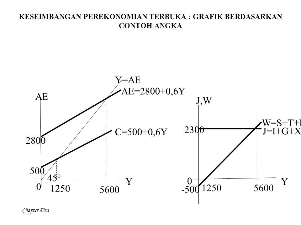 Chapter Five KESEIMBANGAN PEREKONOMIAN TERBUKA : GRAFIK BERDASARKAN CONTOH ANGKA 0 1250 2800 500 5600 C=500+0,6Y AE=2800+0,6Y Y=AE 1250 0 -500 2300 56
