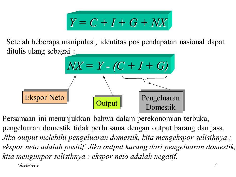 Chapter Five5 Y = C + I + G + NX Setelah beberapa manipulasi, identitas pos pendapatan nasional dapat ditulis ulang sebagai : NX = Y - (C + I + G) Eks
