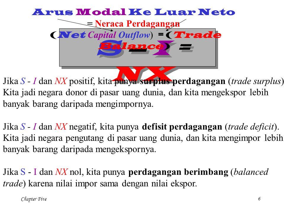 Chapter Five6 S – I = NX Jika S - I dan NX positif, kita punya surplus perdagangan (trade surplus). Kita jadi negara donor di pasar uang dunia, dan ki