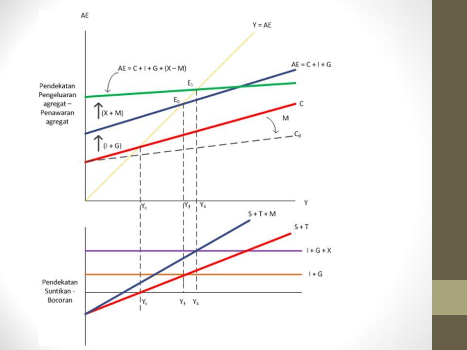 TUGAS 1.BUAT RANGKUMAN YANG MENJELASKAN MENGENAI PERBEDAAN ANTARA : PEREKONOMIAN 2 SEKTOR, 3 SEKTOR DAN 4 SEKTOR (PEREKONOMIAN TERBUKA) DITINJAU DARI: Gambar sirkulasi aliran >>> jelaskan Penjabaran Rumus dari 2 pendekatan Gambar kurva dan Tabel (gunakan spidol warna-warni untuk menggambar kurva) >>> jelaskan 2.BUAT CONTOH SOAL MENGGUNAKAN ANGKA (DENGAN ANGKA SENDIRI/TIDAK SAMA DENGAN BUKU) MENGENAI PERBEDAAN- PERBEDAAN TERSEBUT (Menggunakan tabel dan gambar) CATATAN : DIKUMPULKAN PADA HARI UTS DI ADM.