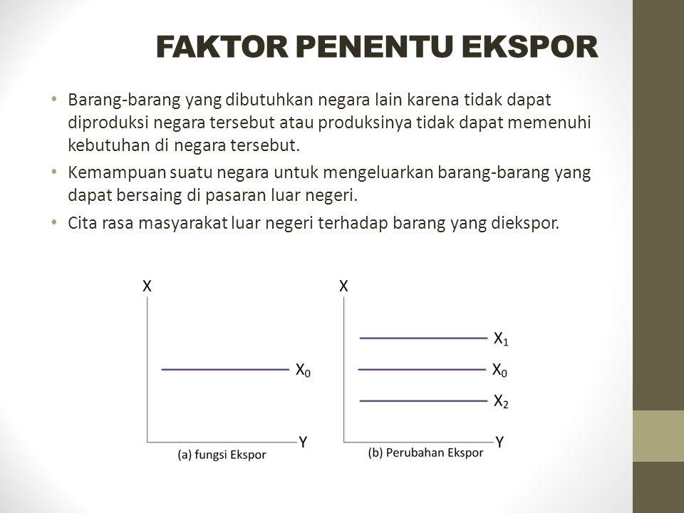 FAKTOR PENENTU EKSPOR Barang-barang yang dibutuhkan negara lain karena tidak dapat diproduksi negara tersebut atau produksinya tidak dapat memenuhi ke