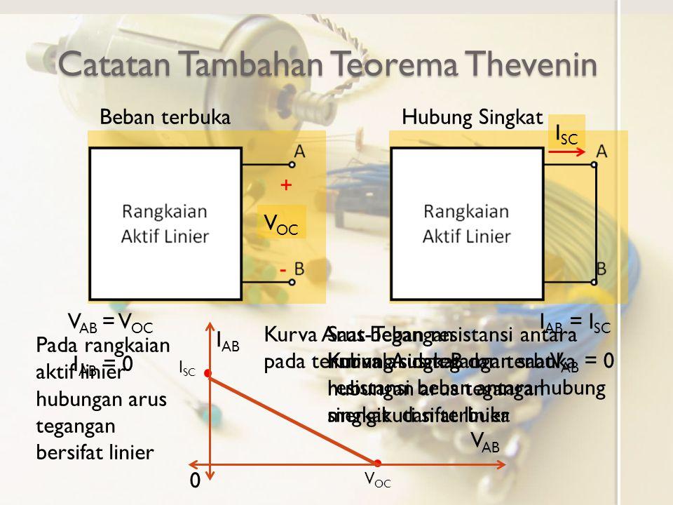 Catatan Tambahan Teorema Thevenin Kurva Tegangan vs Arus Rangkaian Aktif Linier pada terminal A dan B i AB v AB 0 I SC V OC Tegangan pada terminal A dan B, V AB, turun (berkurang) dengan kenaikan arus dari terminal A ke B, I AB Slope pada kurva tegangan vs arus adalah -V OC /I SC I AB Penurunan tegangan sebesar I AB V OC /I SC Tegangan pada terminal A dan B V AB Rangkaian dengan hubungan tegangan arus adalah dengan V T =V OC dan R T =V OC /I SC