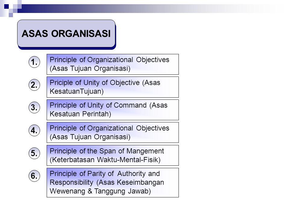 ASAS ORGANISASI 1.Principle of Organizational Objectives (Asas Tujuan Organisasi) 2.