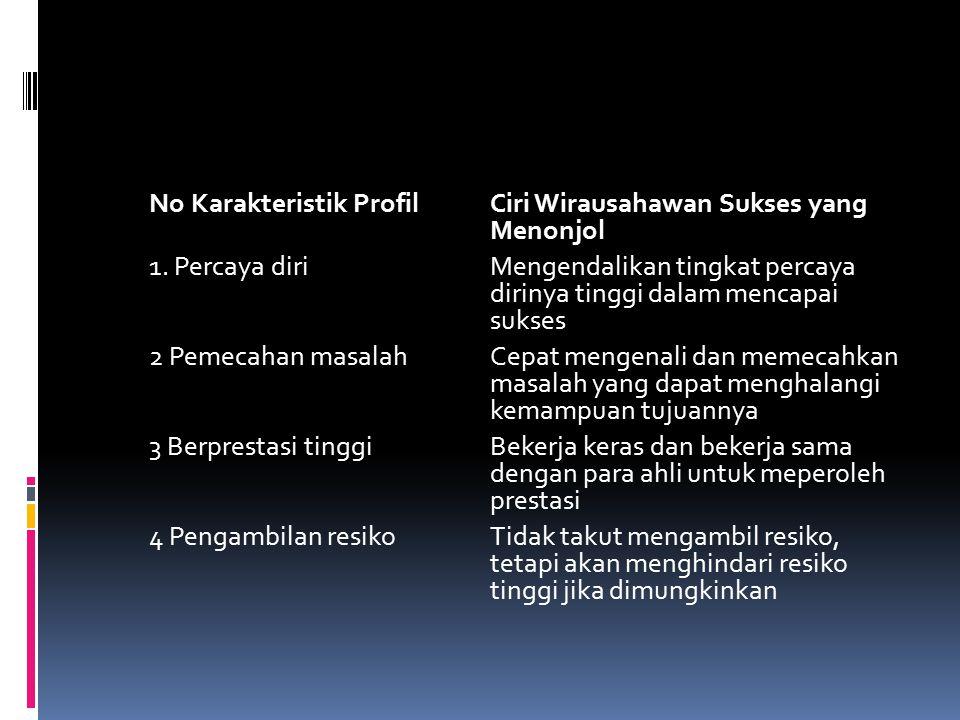 No Karakteristik Profil Ciri Wirausahawan Sukses yang Menonjol 1.