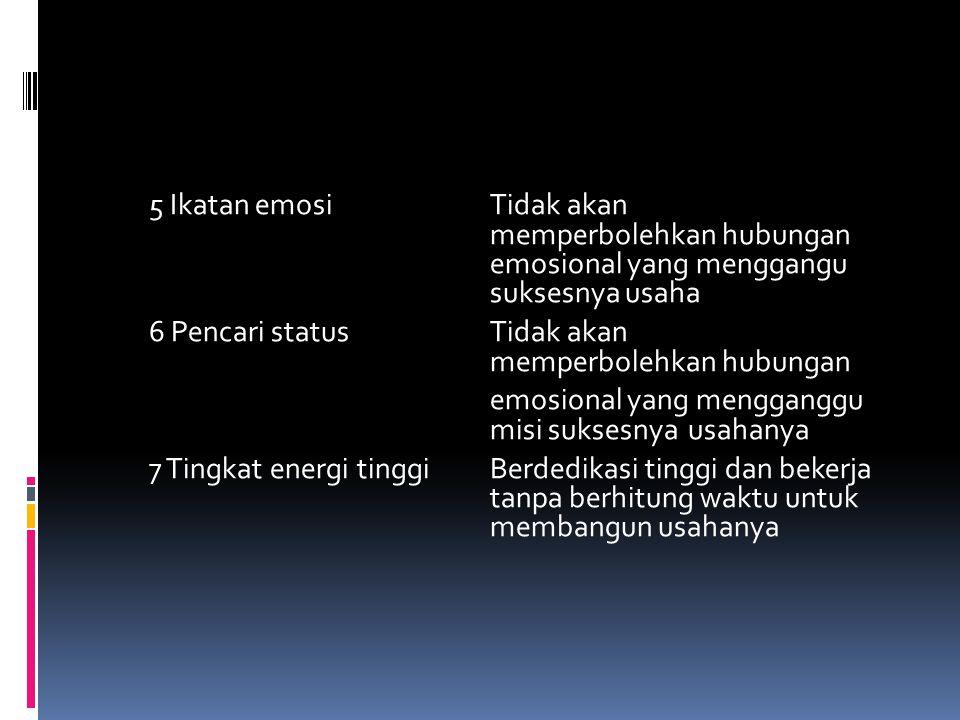 5 Ikatan emosi Tidak akan memperbolehkan hubungan emosional yang menggangu suksesnya usaha 6 Pencari status Tidak akan memperbolehkan hubungan emosional yang mengganggu misi suksesnya usahanya 7 Tingkat energi tinggi Berdedikasi tinggi dan bekerja tanpa berhitung waktu untuk membangun usahanya