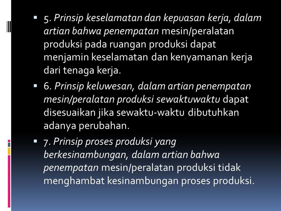  5. Prinsip keselamatan dan kepuasan kerja, dalam artian bahwa penempatan mesin/peralatan produksi pada ruangan produksi dapat menjamin keselamatan d