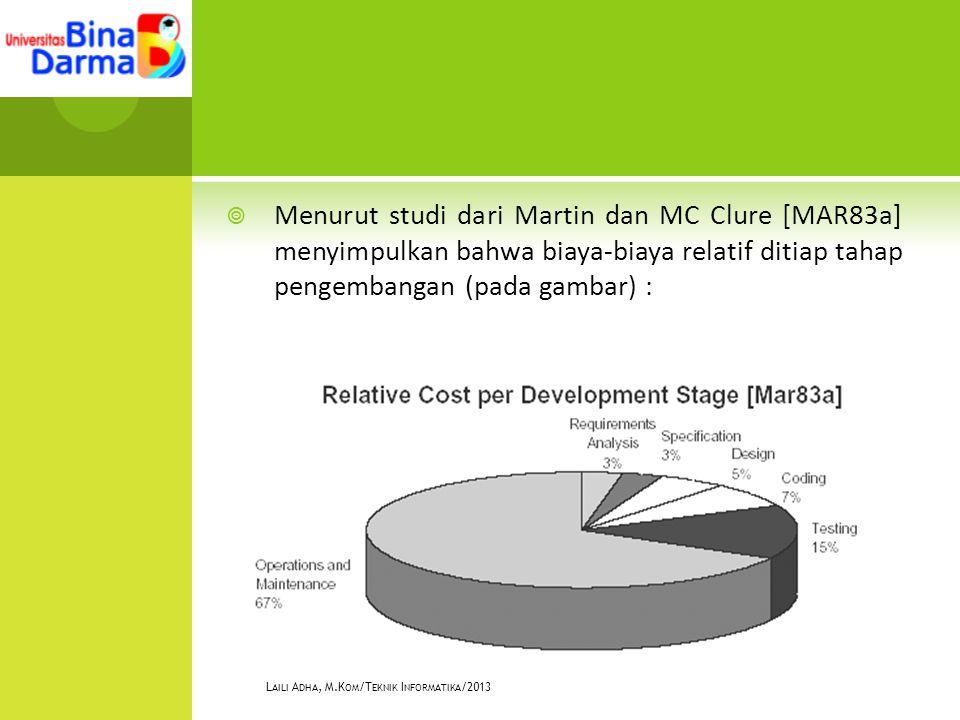  Menurut studi dari Martin dan MC Clure [MAR83a] menyimpulkan bahwa biaya-biaya relatif ditiap tahap pengembangan (pada gambar) : L AILI A DHA, M.K OM /T EKNIK I NFORMATIKA /2013